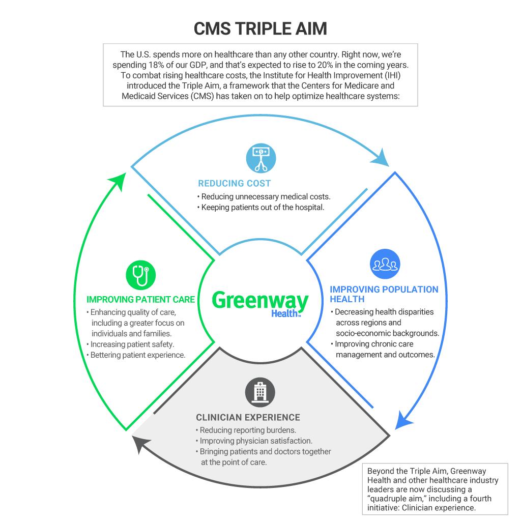 Understanding Cms S Triple Aim Greenway Health