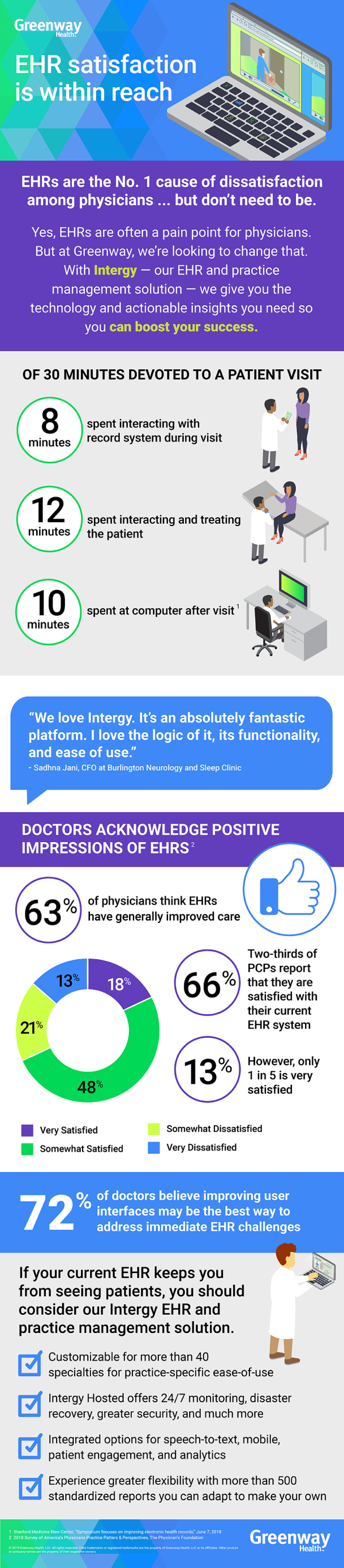Infographic providing checklist to ensure electronic health record satisfaction. Illustration.