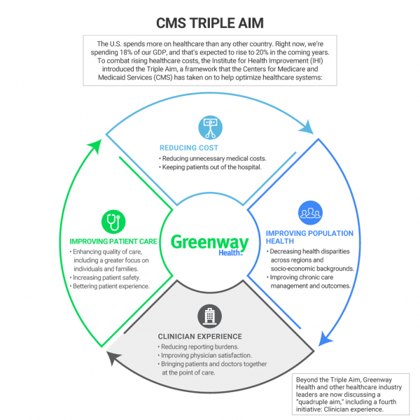 Overview flowchart of the CMS Triple Aim framework to help optimize healthcare systems.